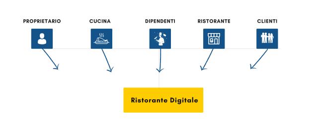 Ristorante Digitale